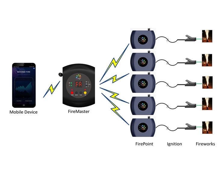 无线点火系统